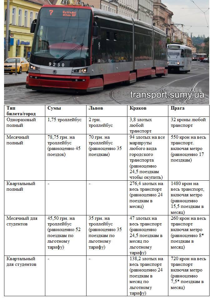 Сравнение на цены проездных в разных городах и в Сумах