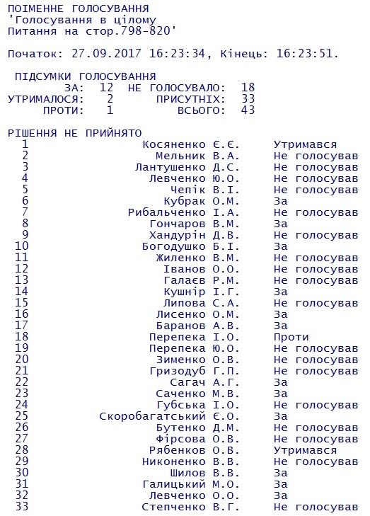 Поименное голосование 27 сентября